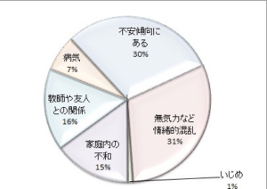 千葉県で起立性調節障害によって不登校になってしまった高校生が通う整体院が教える不登校の統計