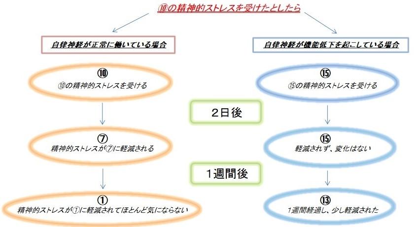 千葉県で自律神経失調症の子供が通院している整体が教える自律神経とストレスの関係図