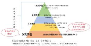 千葉県で子供の頭痛に対する根本治療を提供する整体院が最も大切にしている健康予防の図